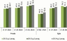 ☂ Saglabājas stabils apaļkoku cenu pieaugums