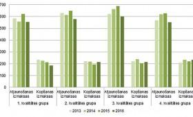 Meža atjaunošanas izmaksas kritušās