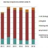 Atjaunīgo energoresursu patēriņš audzis